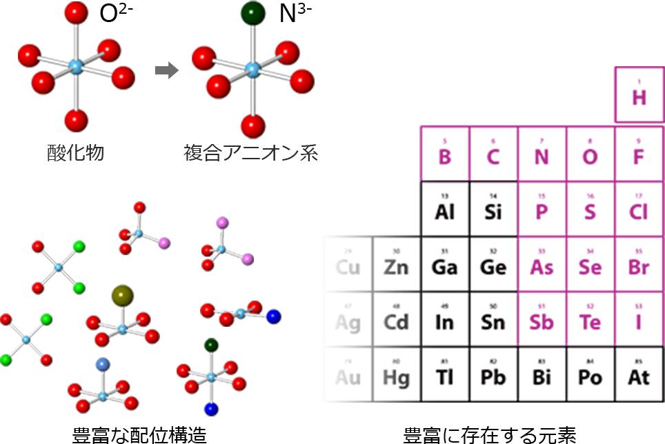 HOME | 新学術領域「複合アニオン化合物の創製と新機能」